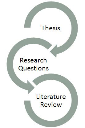 Literature review in research - SlideShare